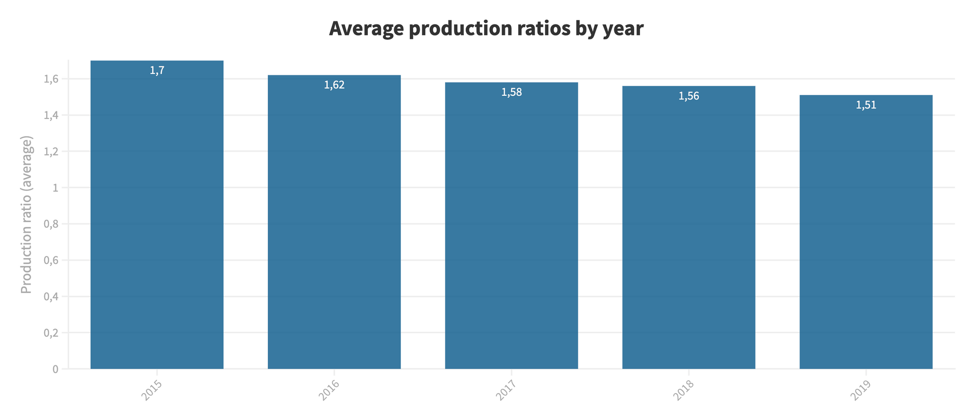 Top 10 producers boost efficiency, while small farms fall behind